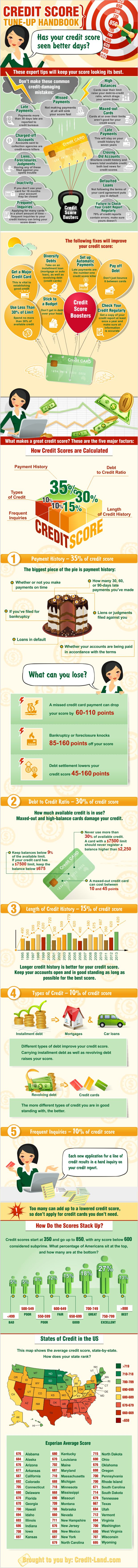 This credit scores for dummies is an amazing infographic that clearly maps out EVERYTHING you need to know about credit scores & how to improve your own.