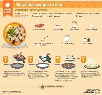 рецепты в инфографике: 20 тыс изображений найдено в Яндекс.Картинках