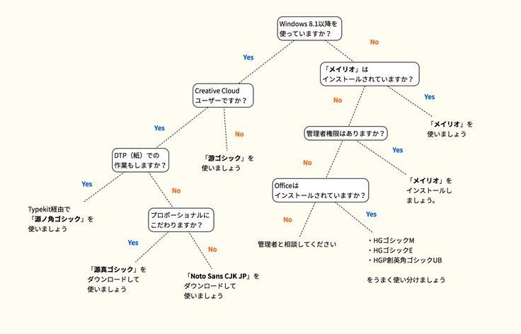 スライドに使用するフォントについて(「MSゴシック」や「MS Pゴシック」を使わないようにしましょう) それぞれ好みがあると思いますが、「MS ゴシック」や「MS Pゴシック」を使わず、次のいずれかのフォントを使われることをオススメします。 • メイリオ • 游ゴシック(Yu Gothic) • Noto Sans Japanese CJK JP • 源真ゴシックP プレゼン資料に限っていえば、「源真ゴシックP」を大プッシュします。 理由:「MS ゴシック」(や「MS...