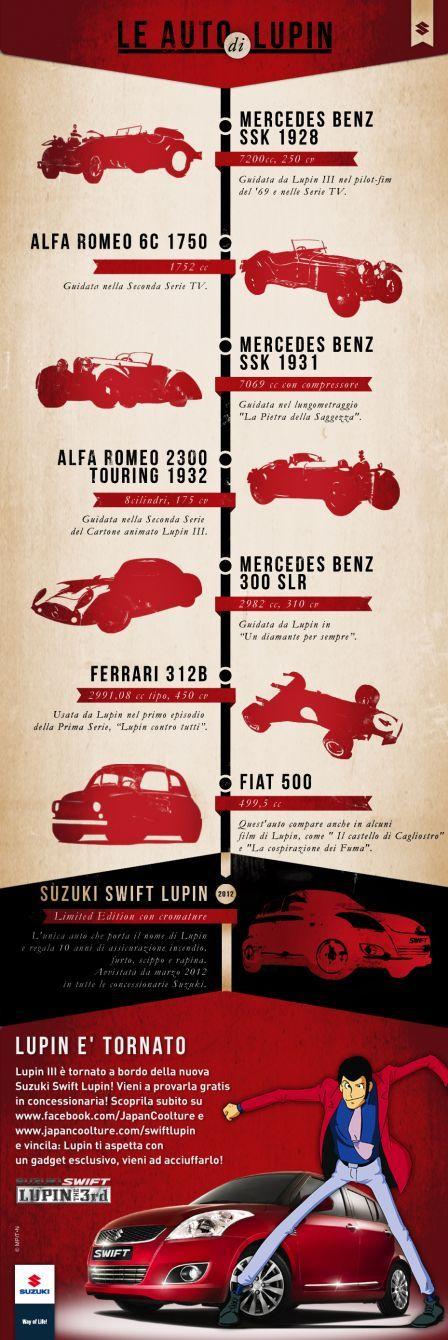 Infographic - Lupin III Cars