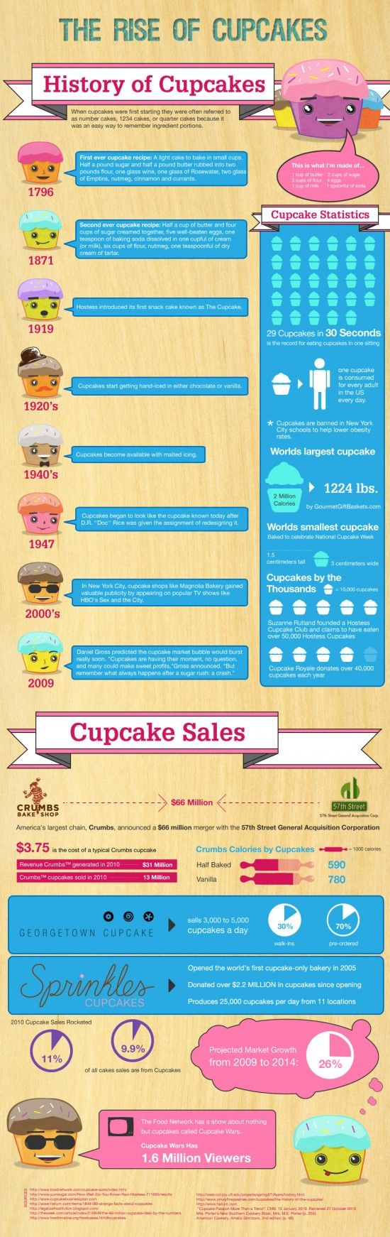 The History of Cupcakes [Infographic] | Mobile Cuisine - Food Trucks, Carts & Street Eating