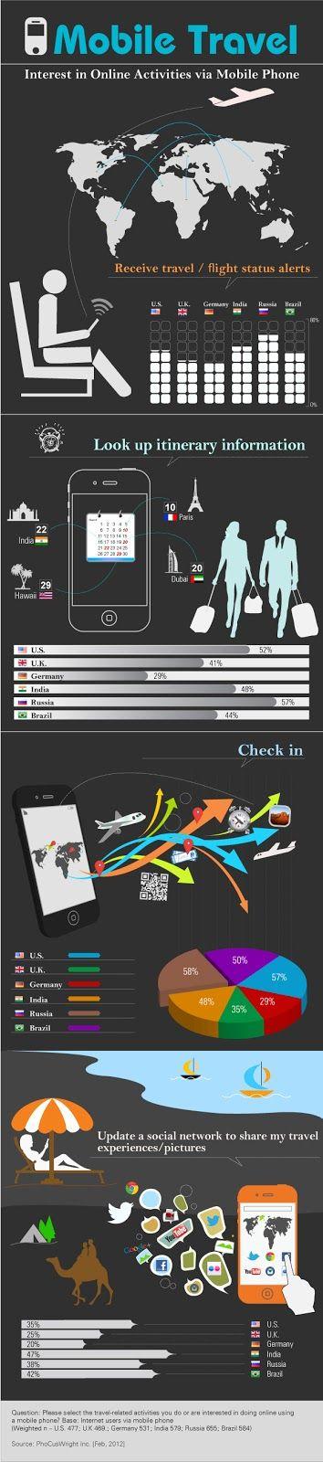 El blog del Marketing: El viajero social. Un día de viaje 2.0