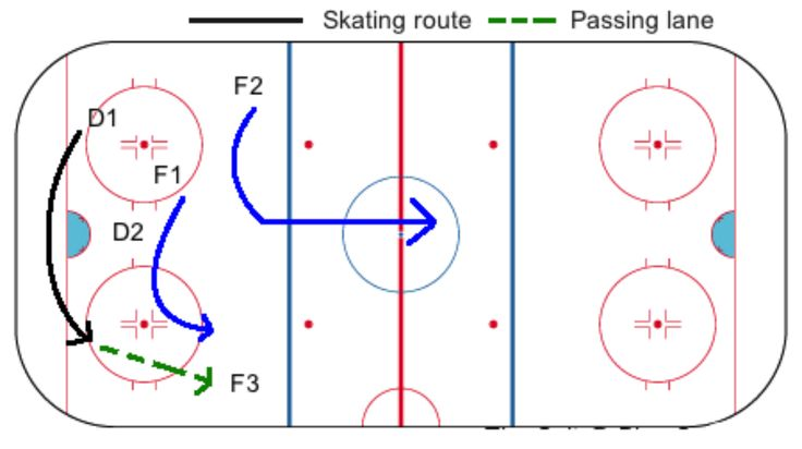 In #IceHockey, the #BreakoutPlay is the one strategy that is the backbone of each successful goal-scoring attempt. This play is often overlooked in practice and is difficult to execute during #games due to the contradictory principles. It is a basic #play used to exit the #Defensive Zone in an organized manner. #MyHockeyNation #IceHockey #Hockey #DidYouKnow #ForNewPlayers #HockeyLovers #Hockey4Life #ILoveHockey