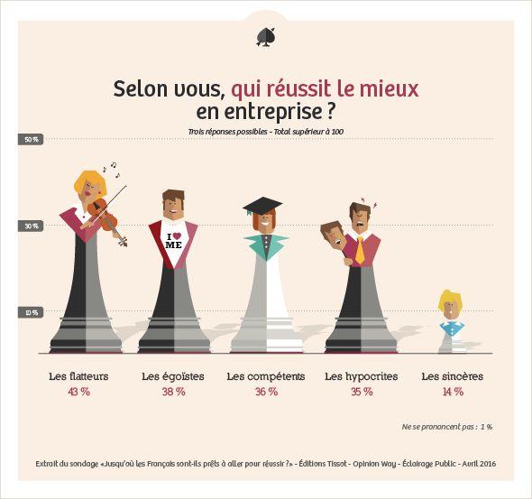 Les français et le cynisme au travail infographie éclairage public éditions tissot 1 · data visualisationbon pourle