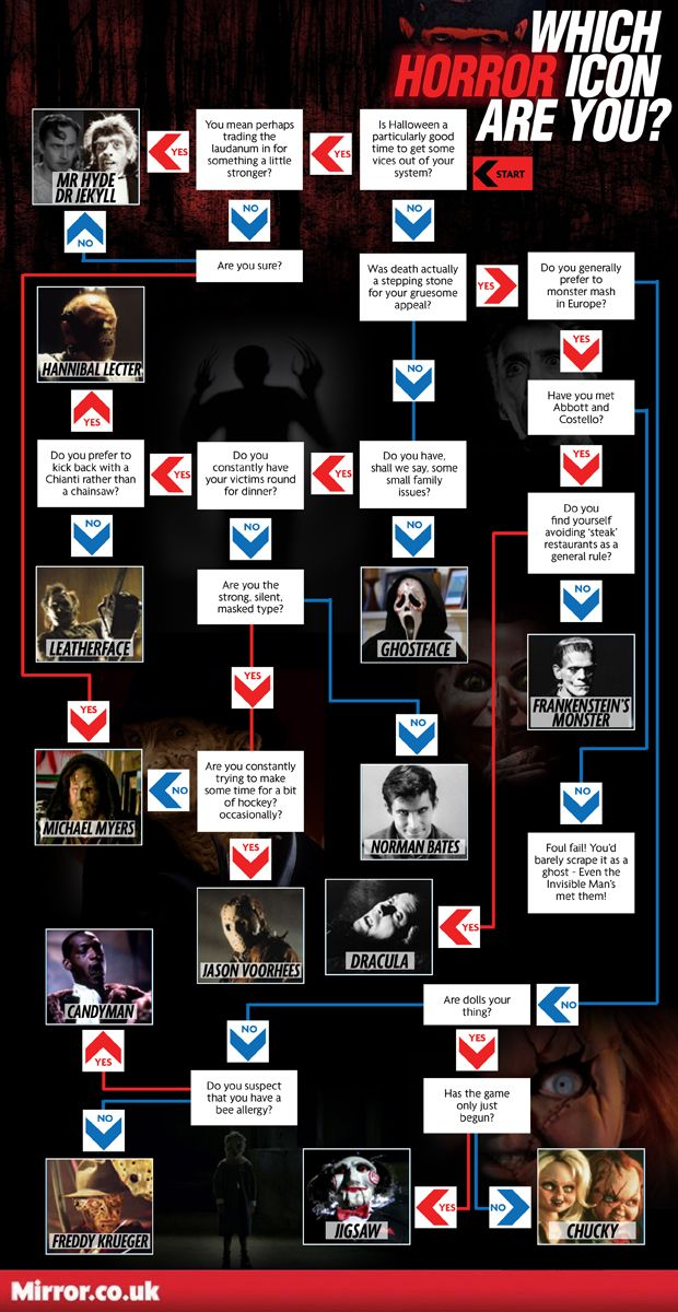 Infographic: Which horror icon are you? I am Norman Bates according to this.