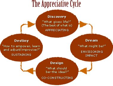 Discovery Process- Appreciative Inquiry and Community Development