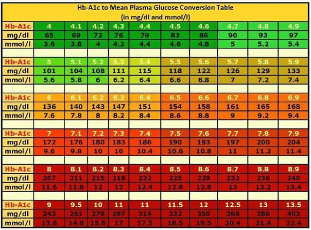 The 25+ best Blood glucose normal range ideas on Pinterest - normal lab values chart template