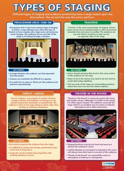 Types of Staging | Drama Educational School Posters; UK source for drama posters--is there something in the US?