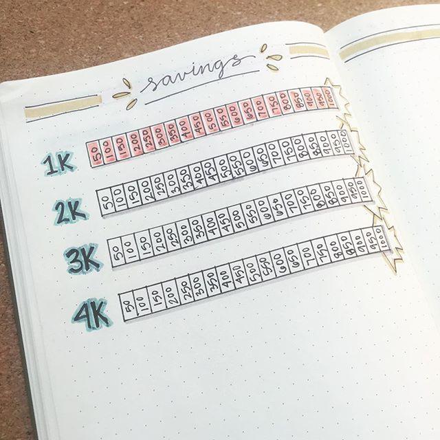 +++ // Idée page: économiser de l'argent (colorer une ou plusieurs cases chaque fois que je mets de l'argent de côté // à mettre en début de bujo)