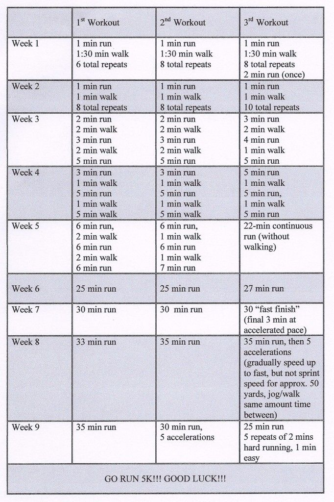 5k training plan. Only 3 workouts a week, we can manage that!! :D @Emily Benjamin @Shelby Wink @Natalie Bouley