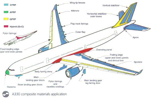 Airbus A320 Structure Design Pesquisa Google Airplanes