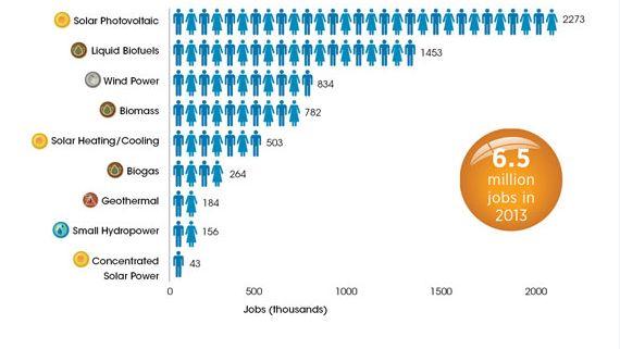 The Era Of Renewable Energy: job opportunities in 2013