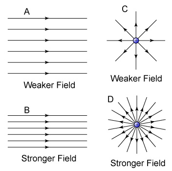 Electric Field | Describe an electric field.