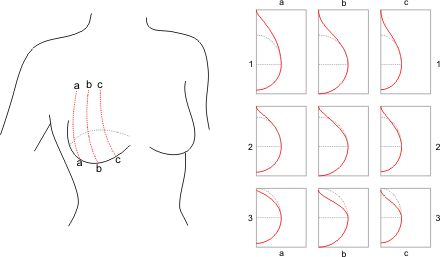 This blog contains LOADS of information about pattern making for lingerie and swimwear...