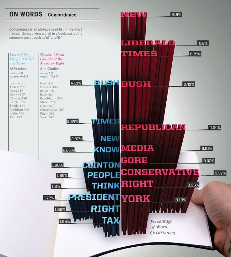 Idea Infographic Design