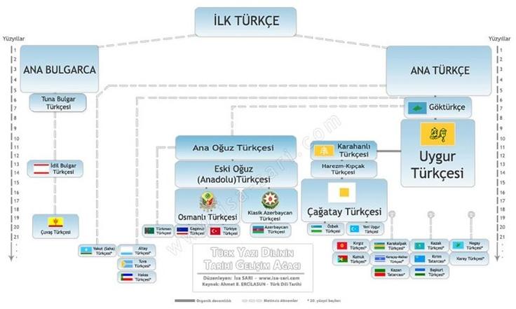 ana türkçe