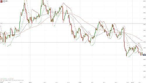 Евро/доллар остается под давлением - 07.11.17. Более подробный прогноз по этой и другим /валютным парам Вы можете прочесть на сайте МОФТ - hhttps://traders-union.ru/analytics/view/15233/?ref=132136/