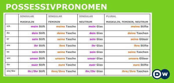 DW  Deutsch Lernen On Twitter Grammatik Possessivpronomen Http//t