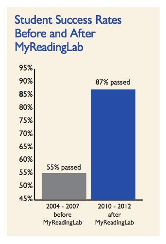 Check out the success Reading Area Community College found by using MyReadingLab.  #education