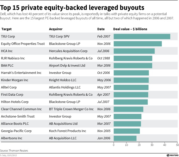 leverage buyout lbo of private equity A new paper shows how leveraged buyouts lead to more patents  about  whether private equity investors create value for the firms they buy  by  exploring whether leveraged buyouts (lbos) make firms more innovative.