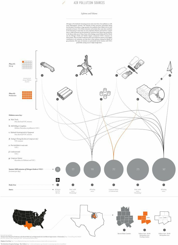 214 best images about landscape architecture uff5cdiagram on
