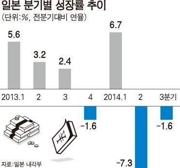 日 GDP 쇼크… 소비세 인상 연기, 의회 해산 등 고강도 엔저 드라이브