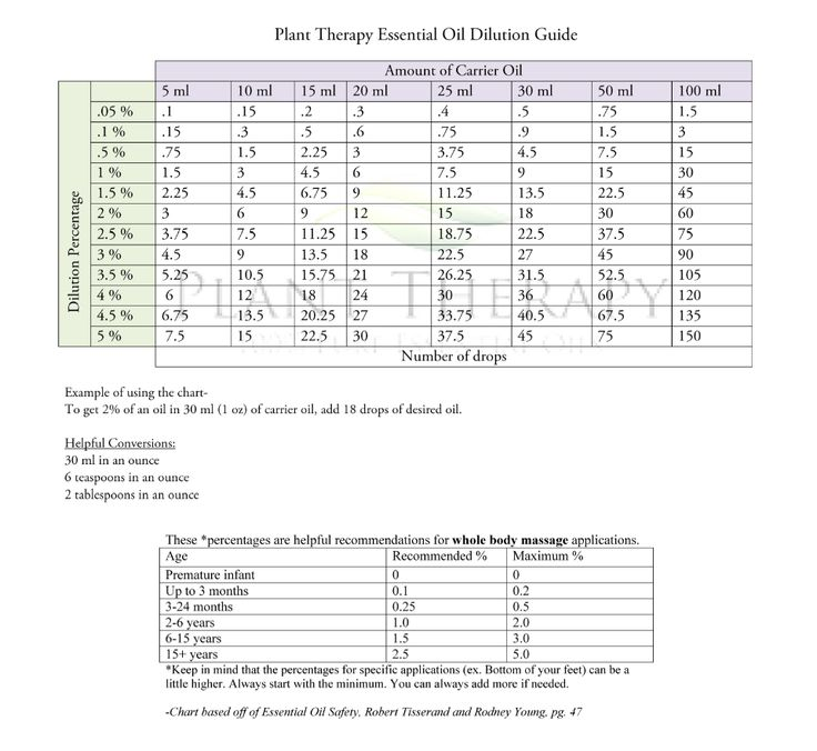 Dilution chart for Plant Therapy Essential Oils