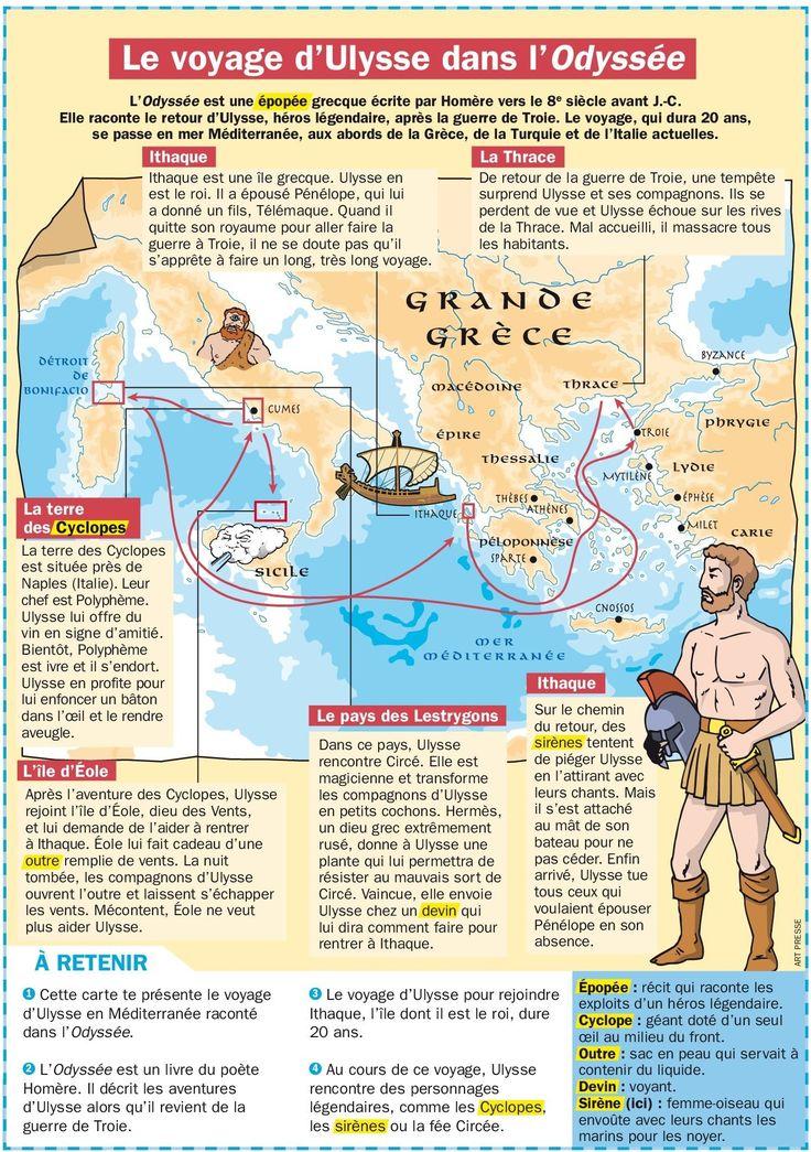Le voyage d'Ulysse dans l'Odyssée