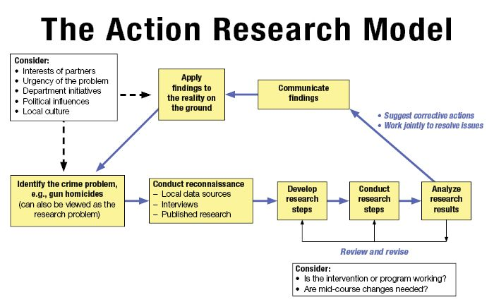 1000+ ideas about Action Research on Pinterest ...