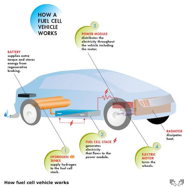 The 149 best Fuel cell images on Pinterest | Alternative energy, Dry ...
