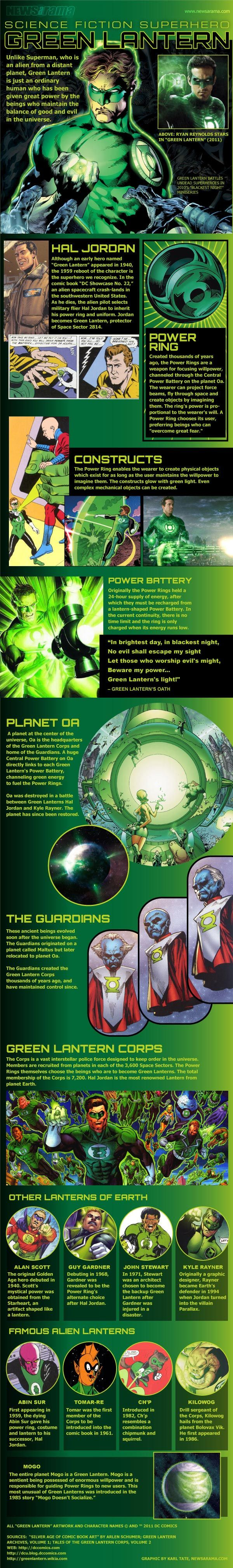 Green Lantern via : 20 Super Infographics About Superheroes | Visual.ly Blog