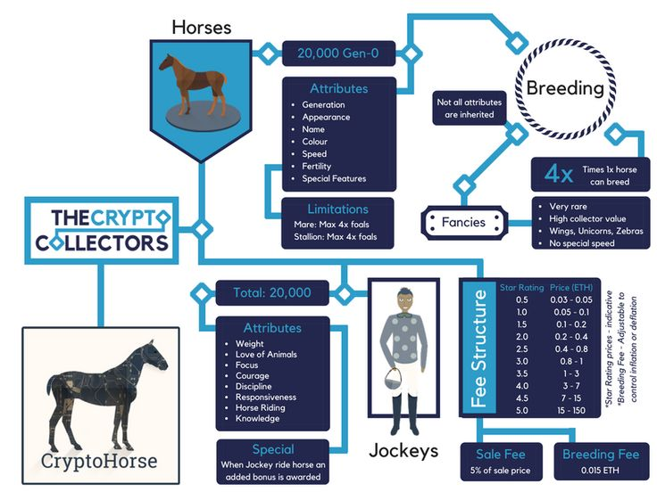 CryptoHorse: GamePlay and Infographic via @cryptocollector