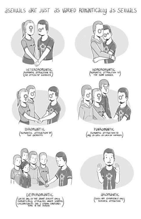 Homoromantic pansexual definition