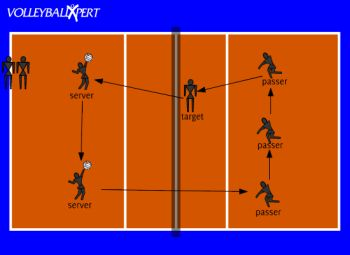 This drill is to encourage passing short serves from a short position to the target.