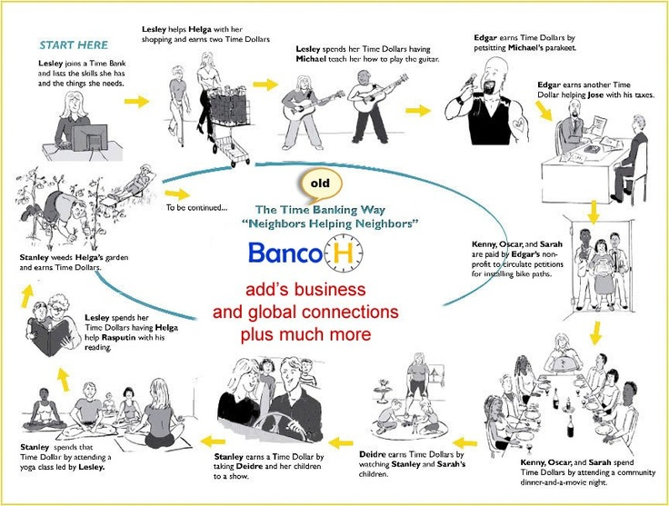 How a Time Bank works... and what makes BancoH different ?