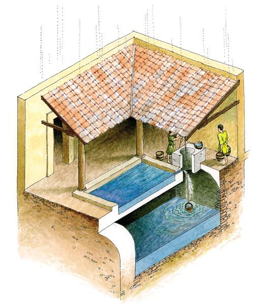 Roman water collection The sloping roofs (compluvium) direct the rainwater into a central courtyard (impluvium). The water is conducted to a pool or reservoir which overflows into an underground cistern below, keeping the water fresh and cool for drinking.