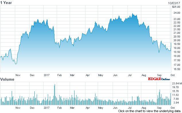 Jet Blue recent stock graph