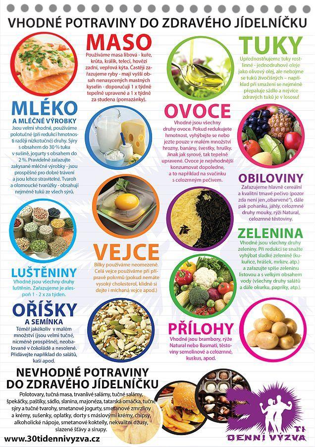 Vhodné a nevhodné potraviny do vašich jídelníčků - 30ti denní výzva