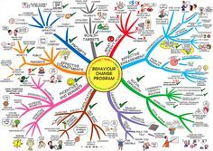 Behavior Change Mind Map created by Jane Genovese. The Behaviour Change Mind Map will help you to assess and learn what works and what doesn't when changing behaviour. The Mind Map breaks down effective engagement and communication, community impact, leadership of self and others and incentives and rewards. In addition the mind map covers effective commitments, positive focus plus goal setting and targets.