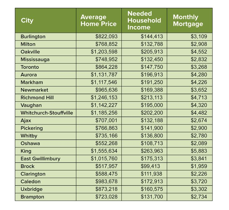 How much you need to earn to afford a home in toronto