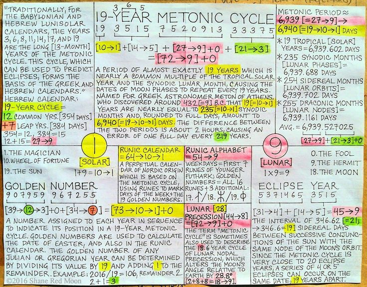 19-Year Metonic Cycle [8/21/16] Due to its capacity for reconciling patterns of solar and lunar activity, the 19-year Metonic cycle has been a subject of focus in various ancient cultures which have developed complex calendar systems. Although it is...