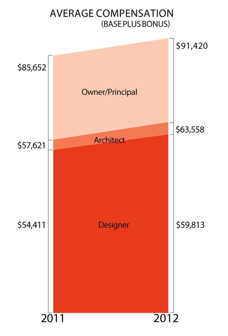 Ms De 25 Ideas Increbles Sobre Interior Design Salary En