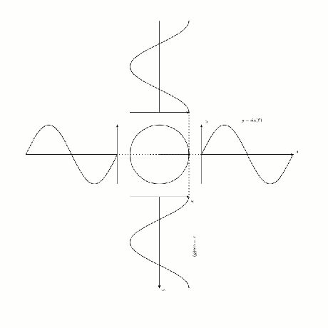 The relationship between Sin, Cos, and the Right Triangle.