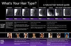 African American Hair Texture Chart | ... hair can be very challenging and very costly this natural hair texture #AmericanGirlHairCare