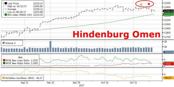 Back-To-Back Hindenburg Omens https://betiforexcom.livejournal.com/28428205.html  About a week ago, we warned about the infamous bearish stock market pattern developing in US equities coined by some as the 'Hindenburg Omen'. The pattern is known for its bearish tendencies developed after the Hindenburg disaster of 1937. The key understanding is breadth deterioration, when more stocks hit 52-week lows than 52-highs. Since the warning, a liquidity gap has developed in stocks thwarting any…