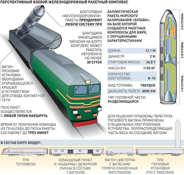 Разработка боевых железнодорожных комплексов нового поколения прекращена  Подробнее в источнике: http://sneg5.com/obshchestvo/vooruzhenie/bzhrk-barguzin-poezd-nomer-nol.html