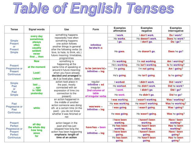English Grammar A To Z Table Of English Tenses With Example Tenses Chart English Verbs Verb Words
