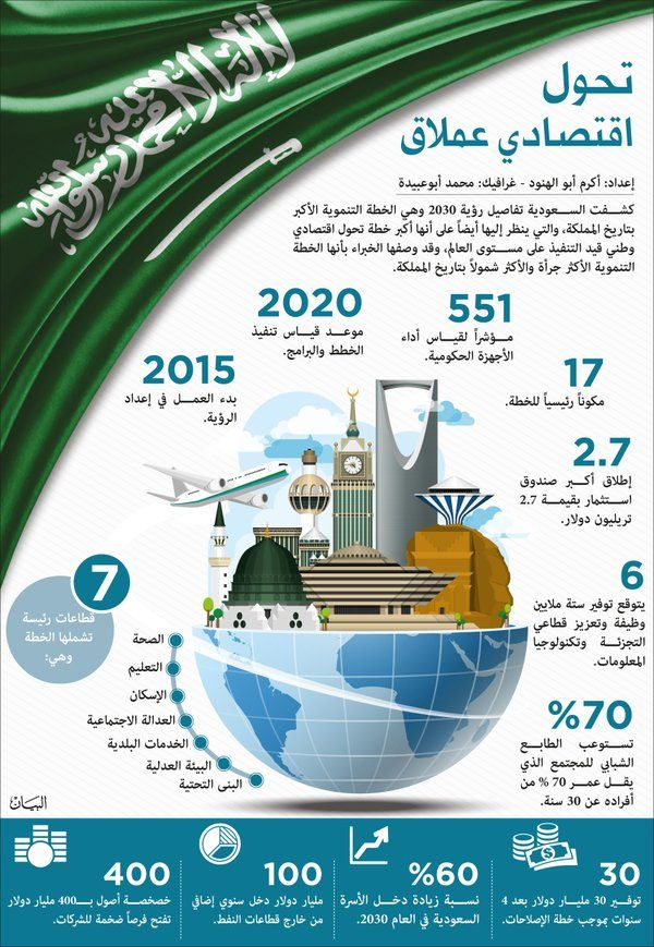 رؤية السعودية 2030 National Day Saudi Saudi Arabia National Day