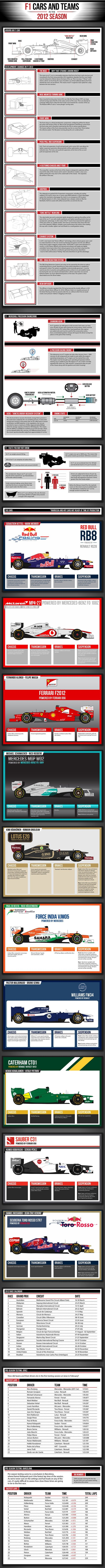 F1 Cars and Teams in 2012 #infographic | Red Bull Racing | McLaren Mercedes | Ferrari | Lotus | Force India | Williams | Caterham | Sauber | Scuderia Toro Rosso |