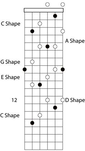 292 best guitar tutorials images on pinterest guitar chords sheet music and guitars. Black Bedroom Furniture Sets. Home Design Ideas
